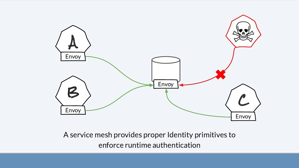 A B C A service mesh provides proper Identity p...