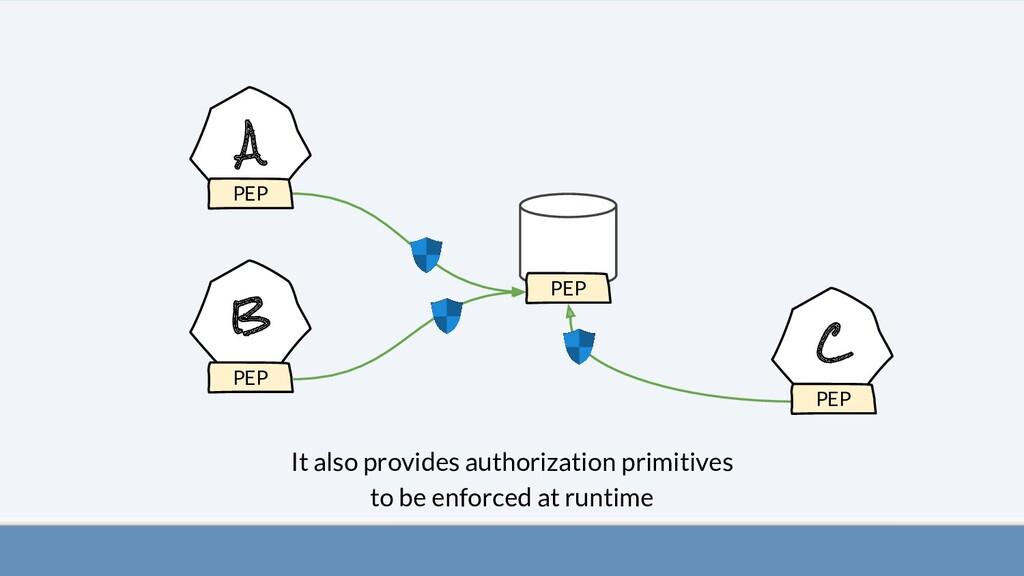 A B C It also provides authorization primitives...