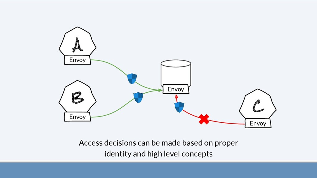 A B C Access decisions can be made based on pro...