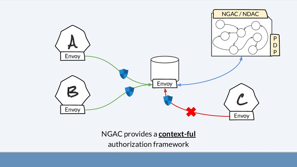 A B C NGAC provides a context-ful authorization...