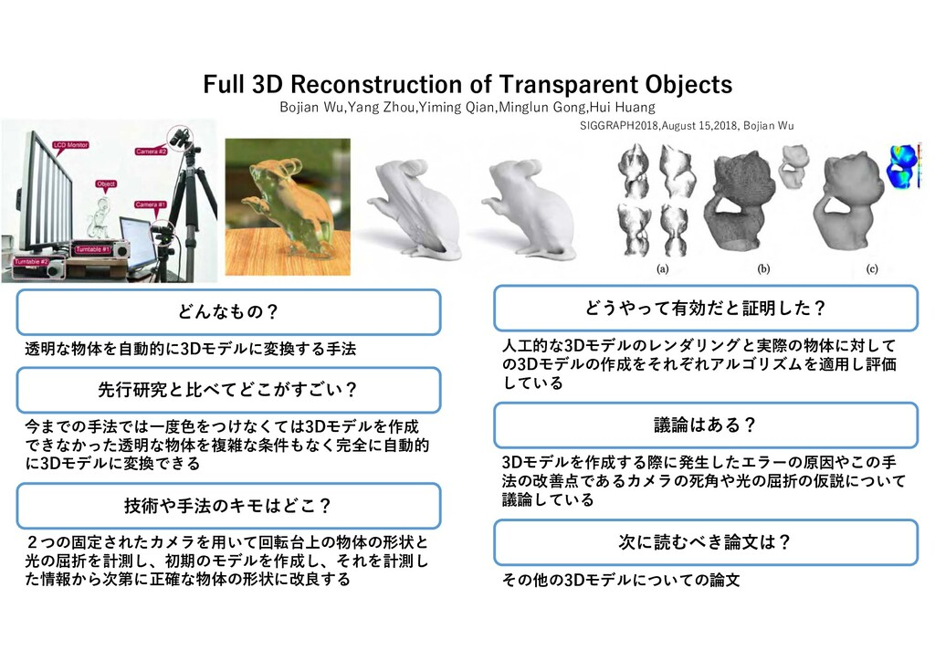 Full 3D Reconstruction of Transparent Objects B...