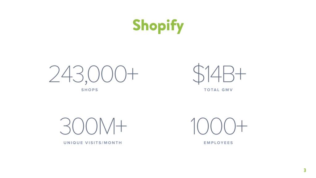 3 Shopify 243,000+ S H O P S $14B+ TOTA L G M V...