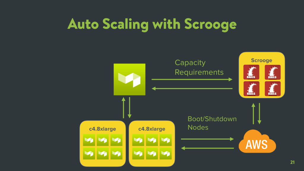 21 Auto Scaling with Scrooge c4.8xlarge Capacit...