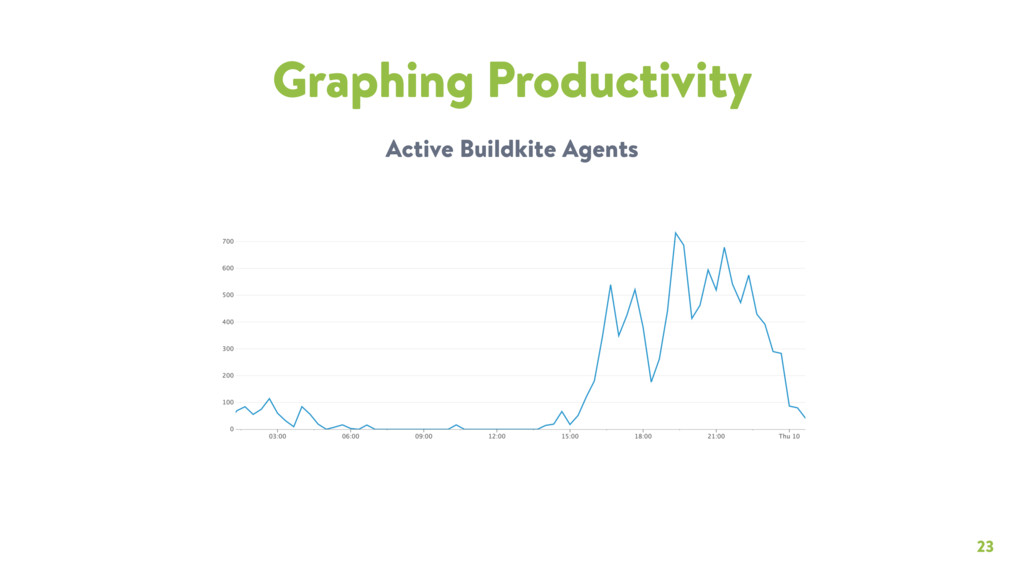 23 Graphing Productivity Active Buildkite Agents