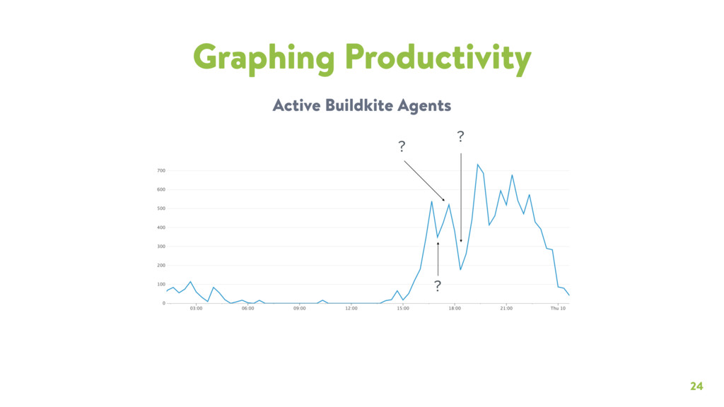 24 Graphing Productivity Active Buildkite Agent...