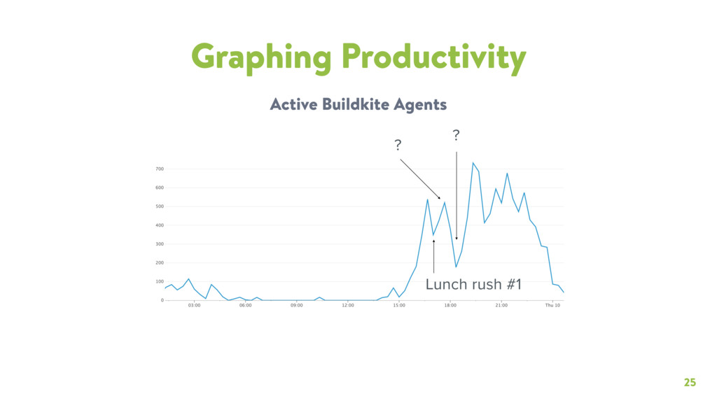 25 Graphing Productivity Active Buildkite Agent...