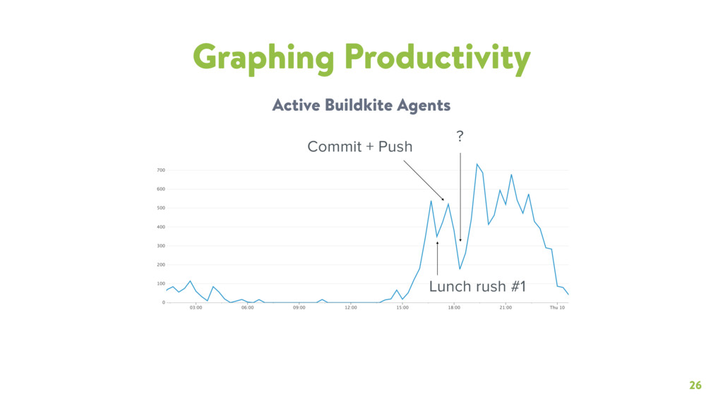 26 Graphing Productivity Active Buildkite Agent...