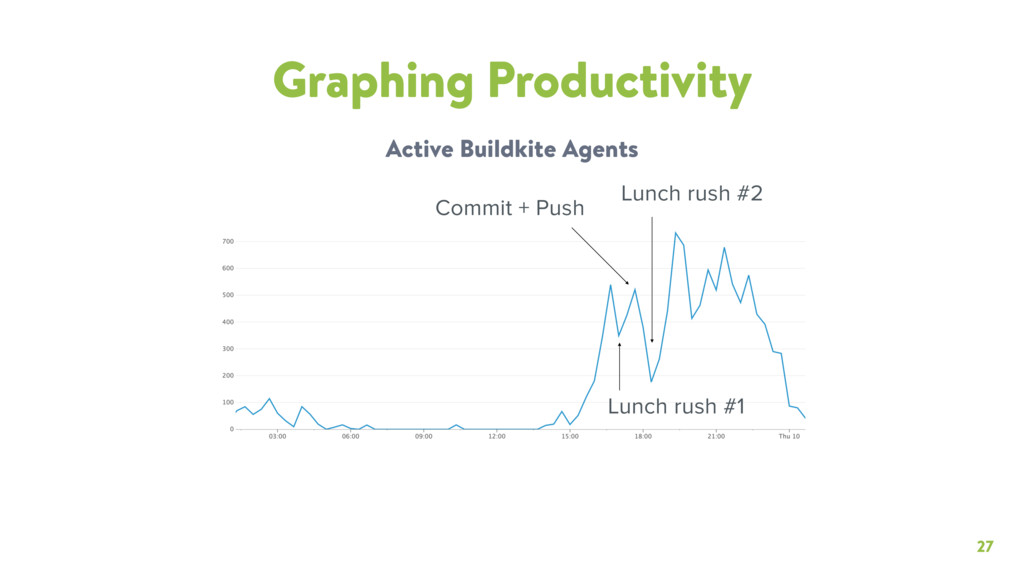 27 Graphing Productivity Active Buildkite Agent...