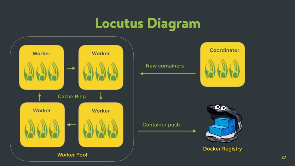 37 Locutus Diagram Worker Worker Worker Worker ...