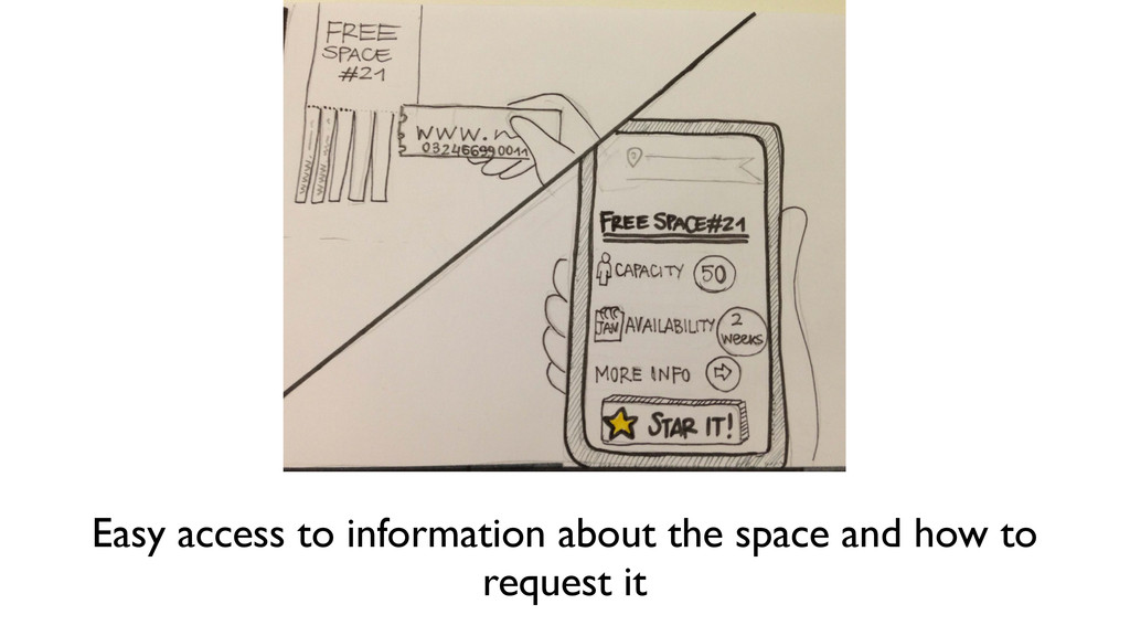 Easy access to information about the space and ...