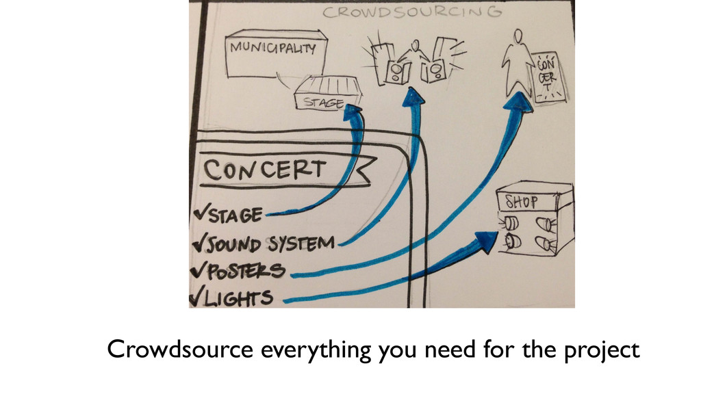 Crowdsource everything you need for the project