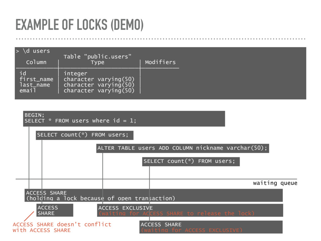 "EXAMPLE OF LOCKS (DEMO) > \d users Table ""publi..."