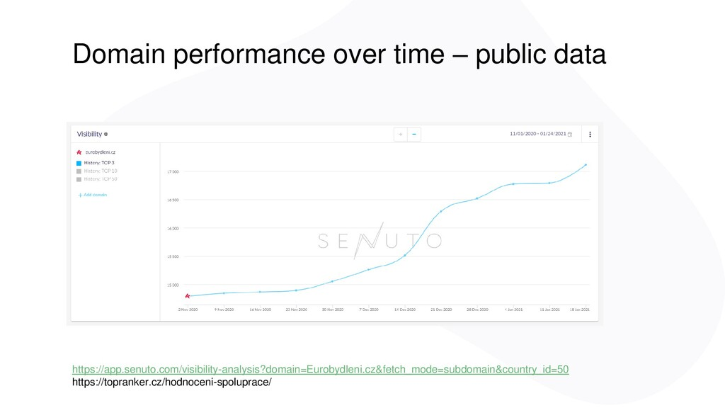 Domain performance over time – public data http...