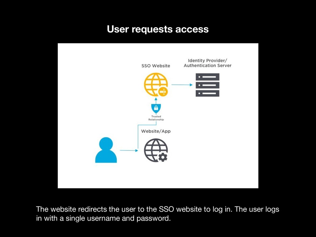User requests access The website redirects the ...