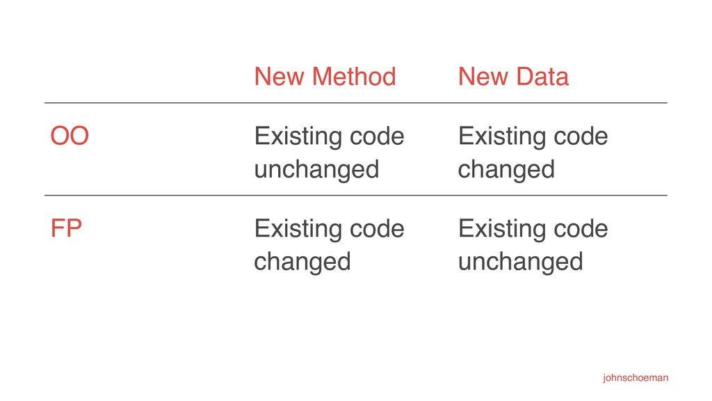 New Method New Data OO Existing code unchanged ...