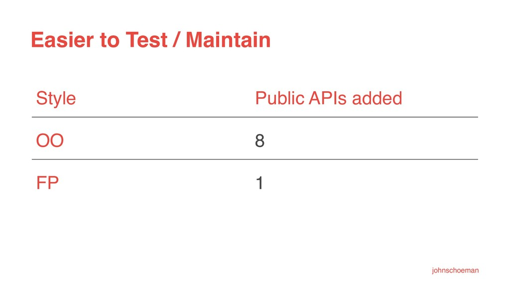 Easier to Test / Maintain Style Public APIs add...
