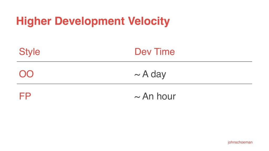 Higher Development Velocity Style Dev Time OO ~...