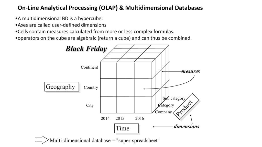 •A multidimensional BD is a hype...