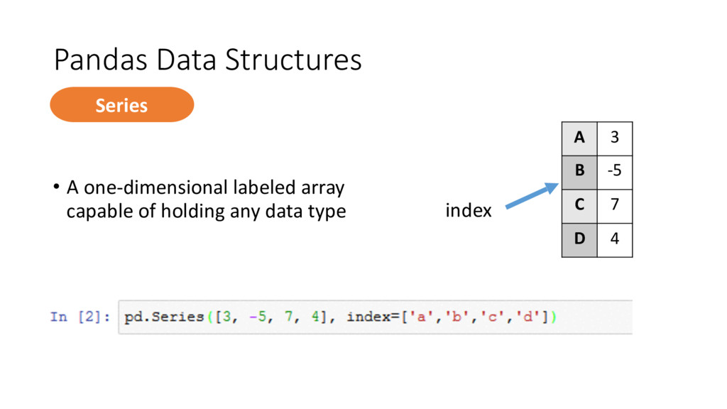 Pandas Data Structures • A one-‐dimension...
