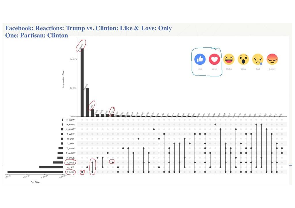 ‹#› Facebook: Reactions: Trump vs. Clinton: Lik...