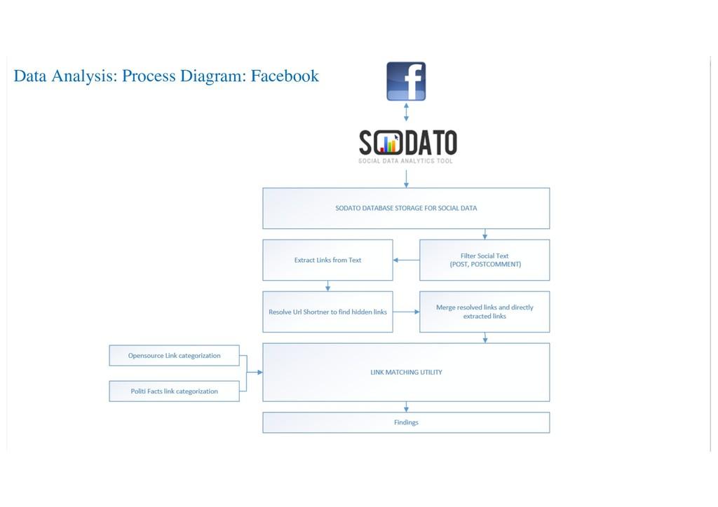 Data Analysis: Process Diagram: Facebook