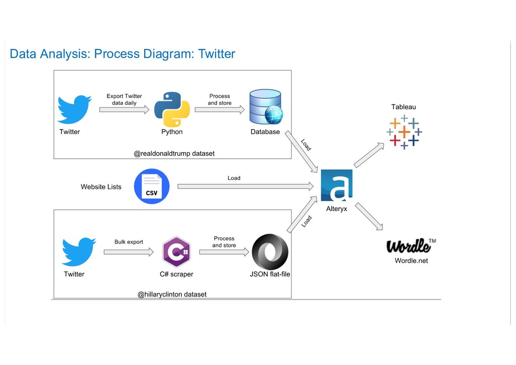 Data Analysis: Process Diagram: Twitter