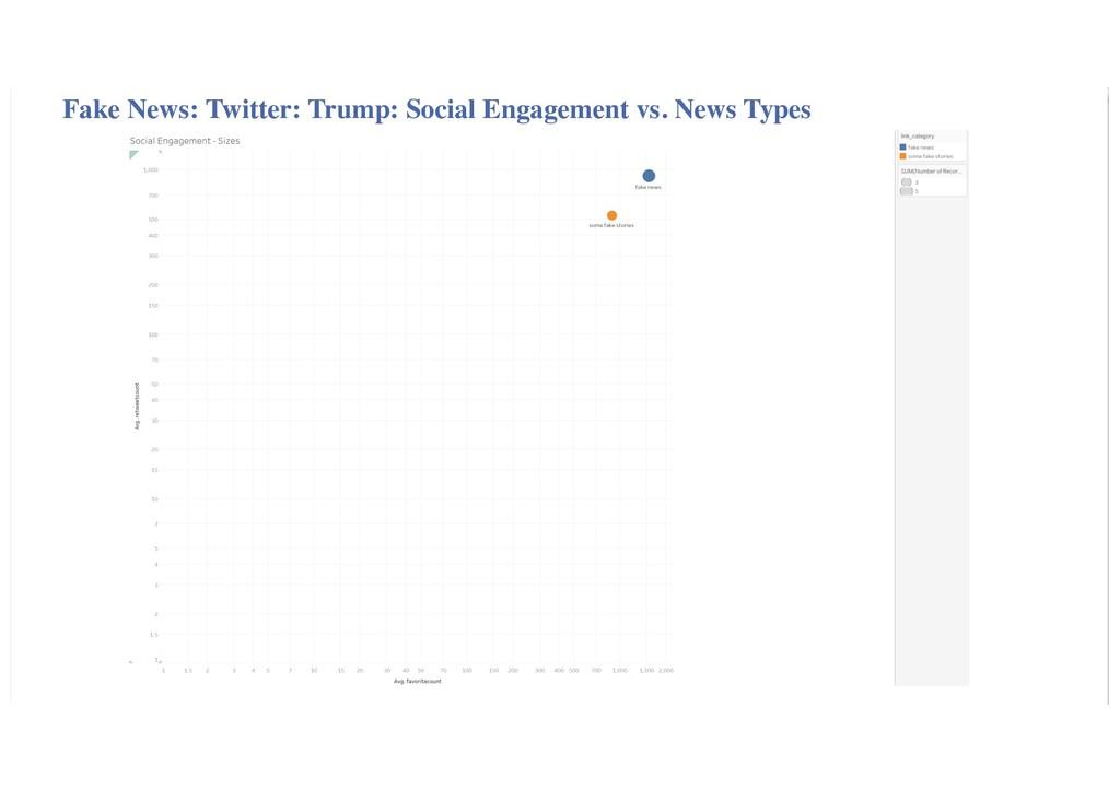 Fake News: Twitter: Trump: Social Engagement vs...