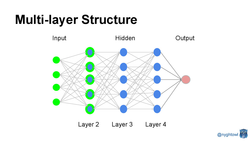 Multi-layer Structure Input Layer 2 Layer 3 Lay...