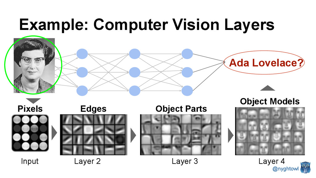 Ada Lovelace? Example: Computer Vision Layers P...