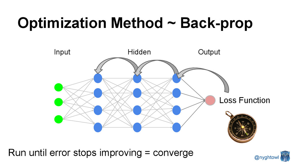 Optimization Method ~ Back-prop @nyghtowl Input...