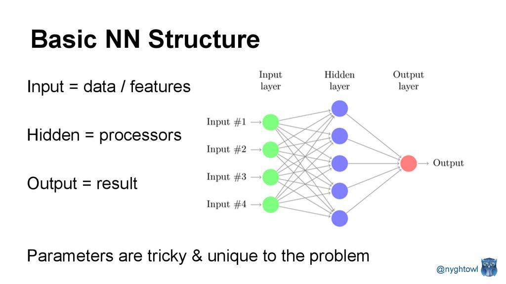 Basic NN Structure Input = data / features Hidd...