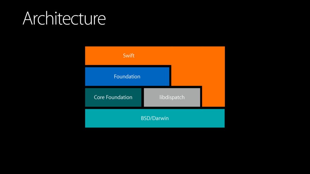 Architecture BSD/Darwin Core Foundation Foundat...