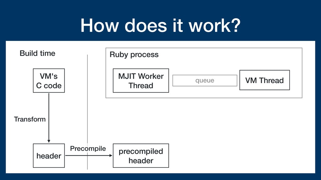 How does it work? VM's C code Ruby process head...