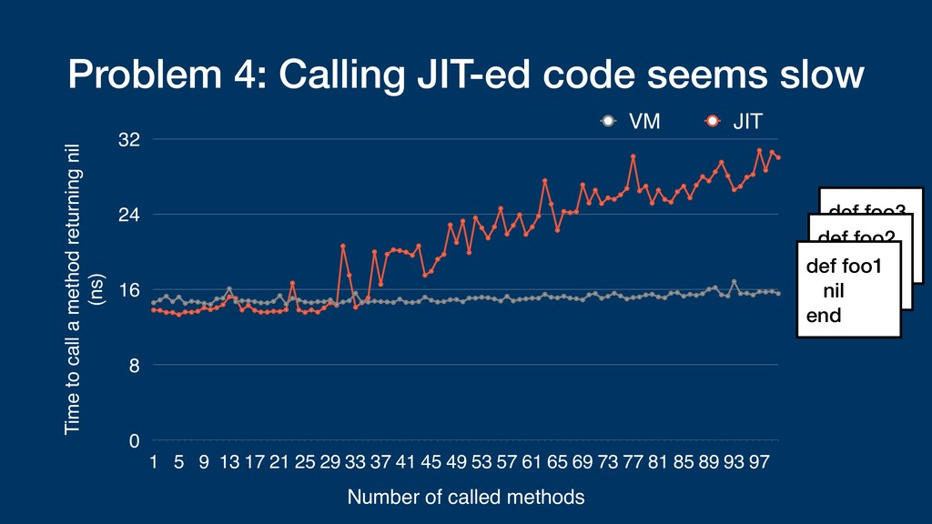 Problem 4: Calling JIT-ed code seems slow Time ...