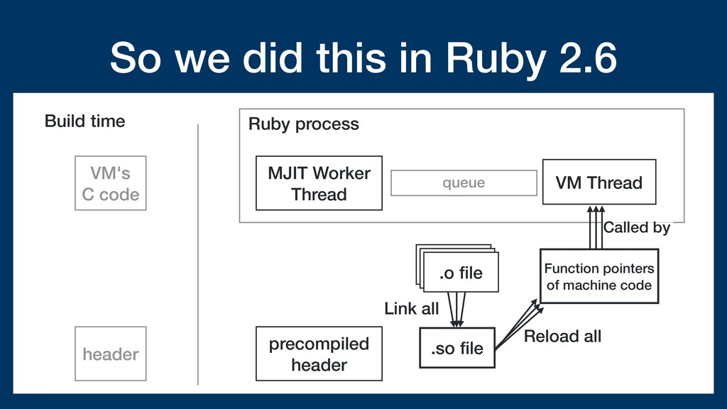 So we did this in Ruby 2.6 Ruby process queue V...