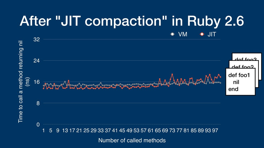 "After ""JIT compaction"" in Ruby 2.6 Time to call..."