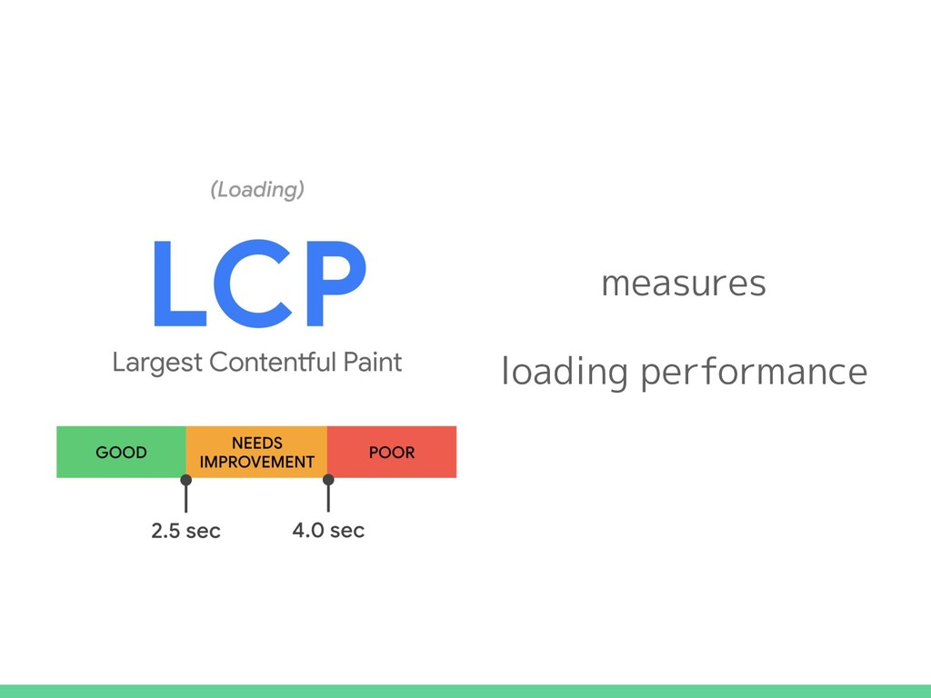 measures loading performance