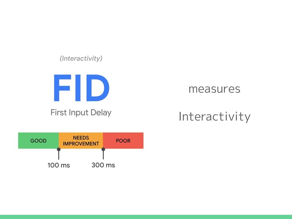 measures Interactivity