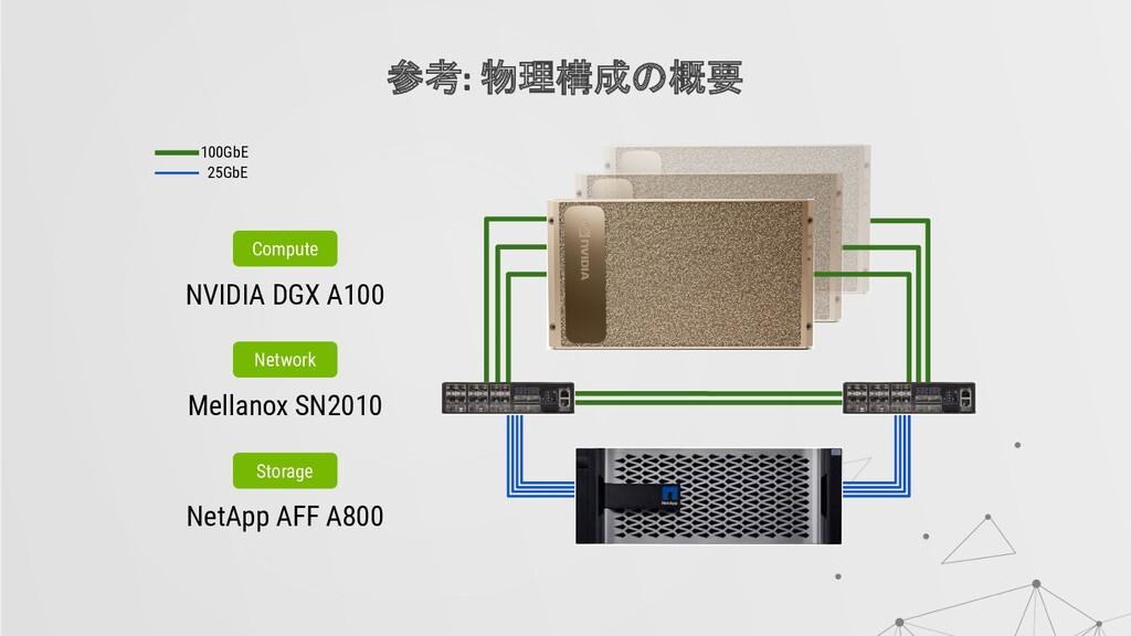 参考: 物理構成の概要 100GbE 25GbE Compute NVIDIA DGX A10...