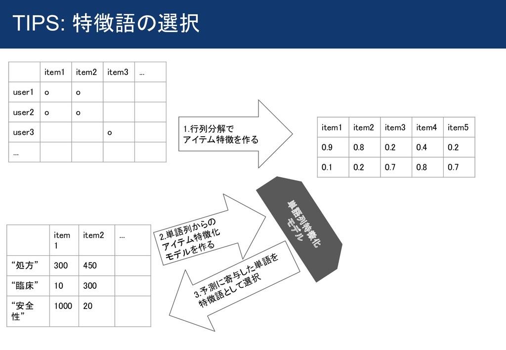 TIPS: 特徴語の選択  item1 item2 item3 ... user1...