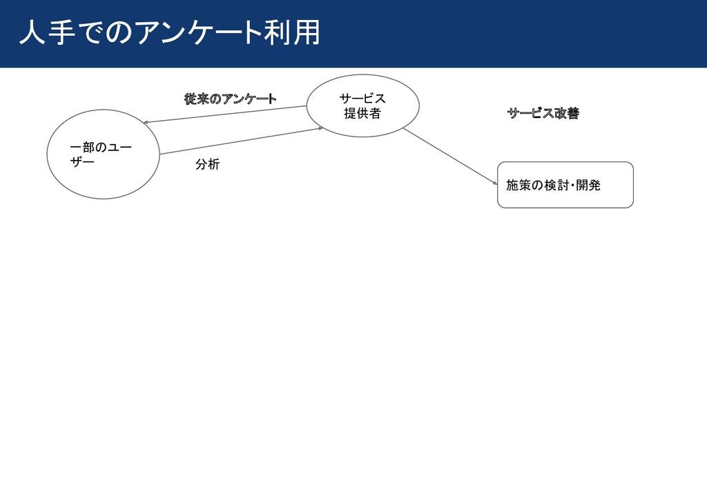 人手でのアンケート利用 施策の検討・開発 一部のユー ザー サービス 提供者 従来のア...