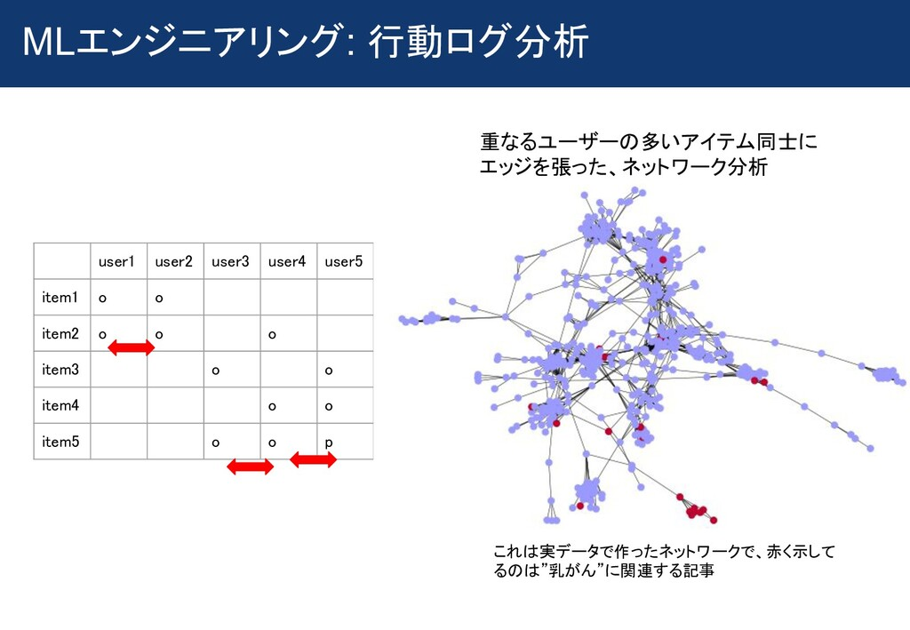 MLエンジニアリング: 行動ログ分析  user1 user2 user3 user4...