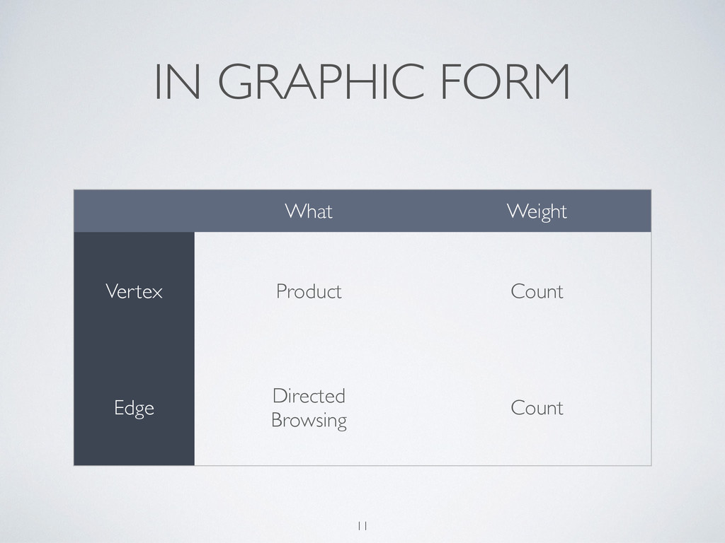 IN GRAPHIC FORM 11 What Weight Vertex Product C...