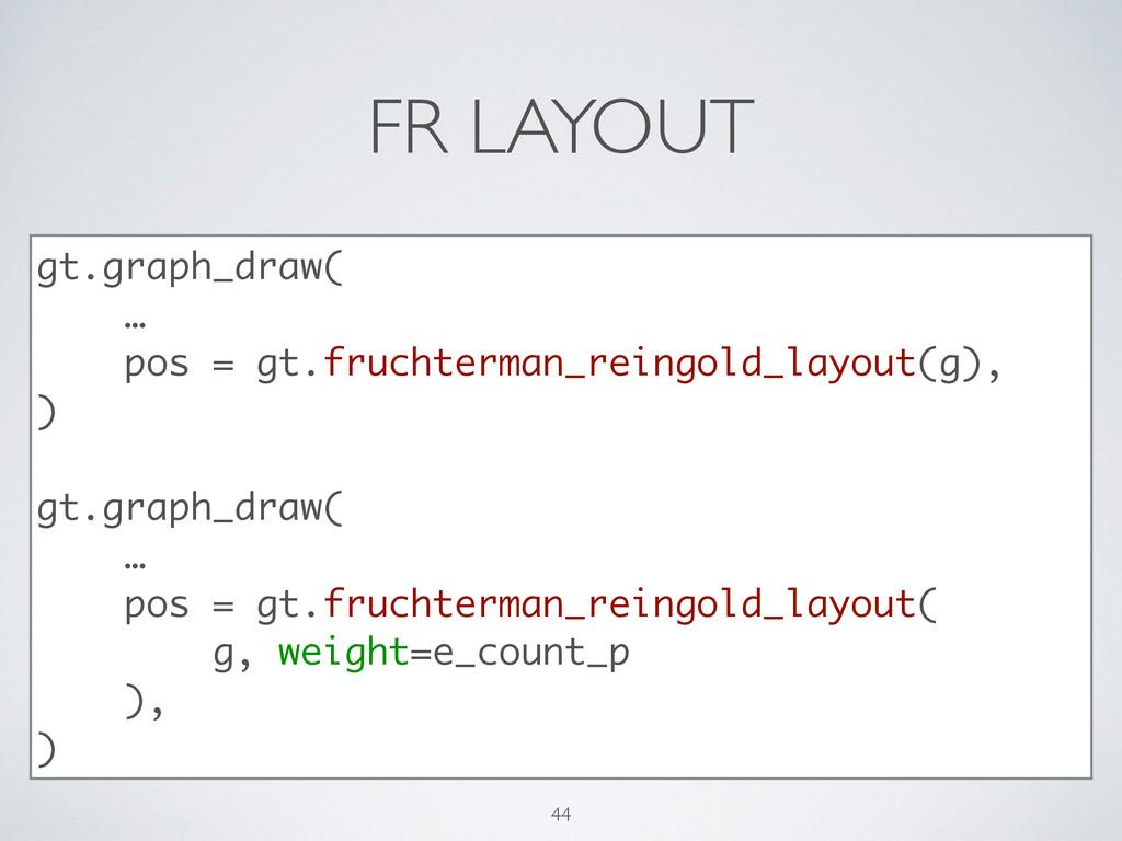 FR LAYOUT gt.graph_draw( … pos = gt.fruchterman...