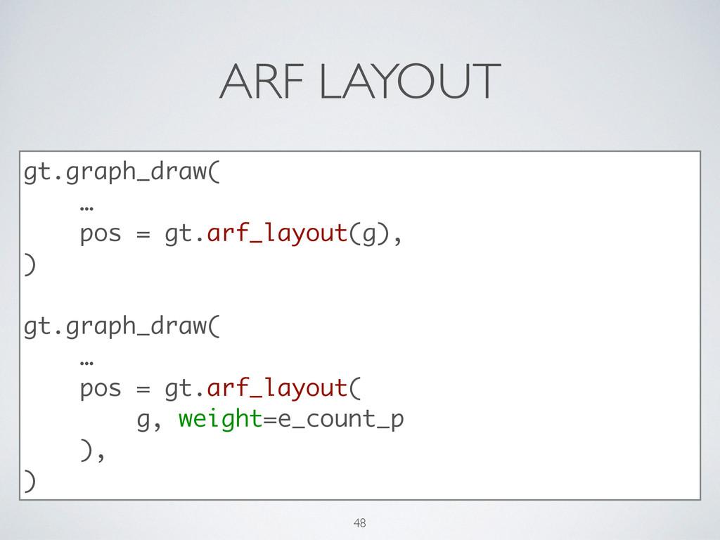ARF LAYOUT gt.graph_draw( … pos = gt.arf_layout...