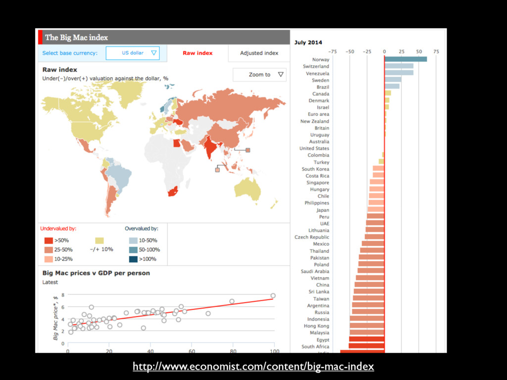 http://www.economist.com/content/big-mac-index