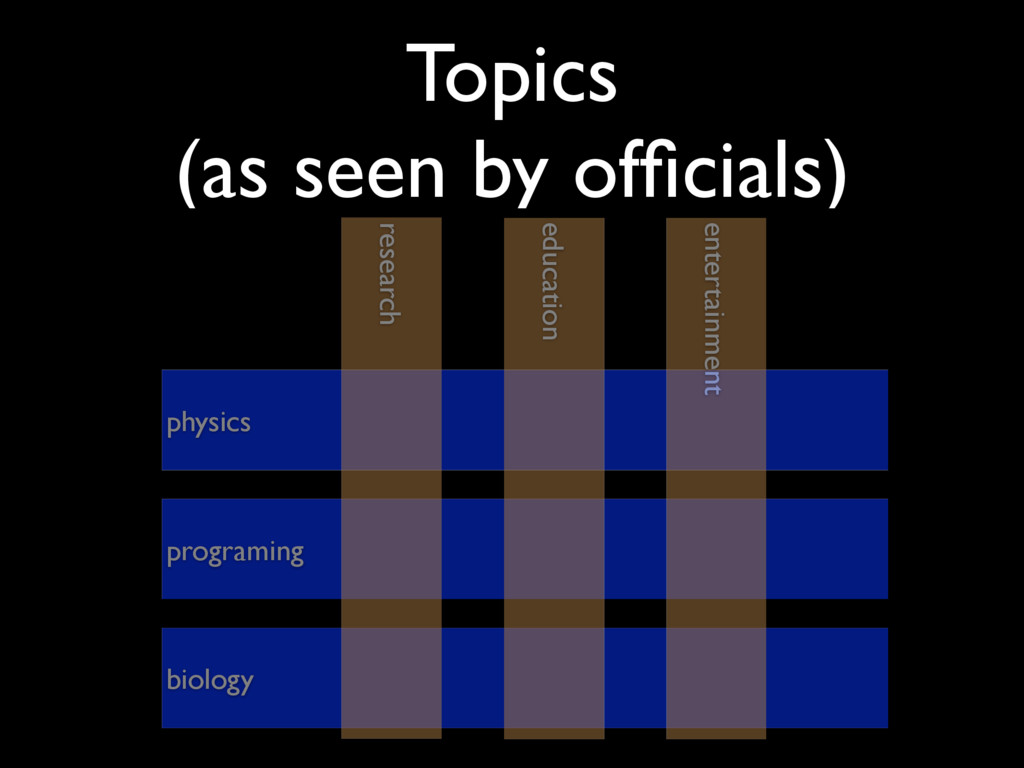 Topics (as seen by officials) programing physic...