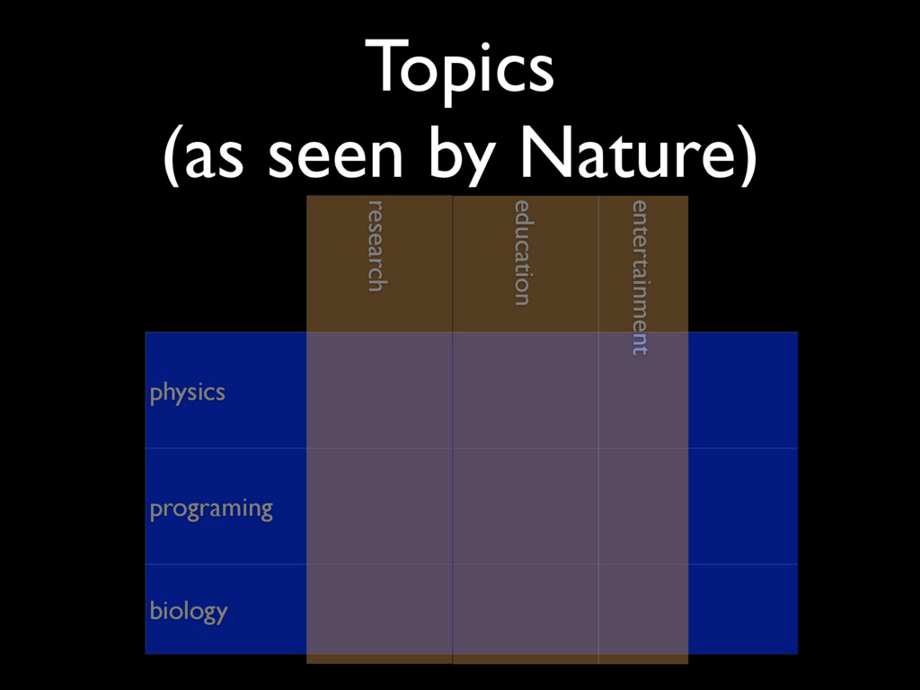 Topics (as seen by Nature) programing physics ...