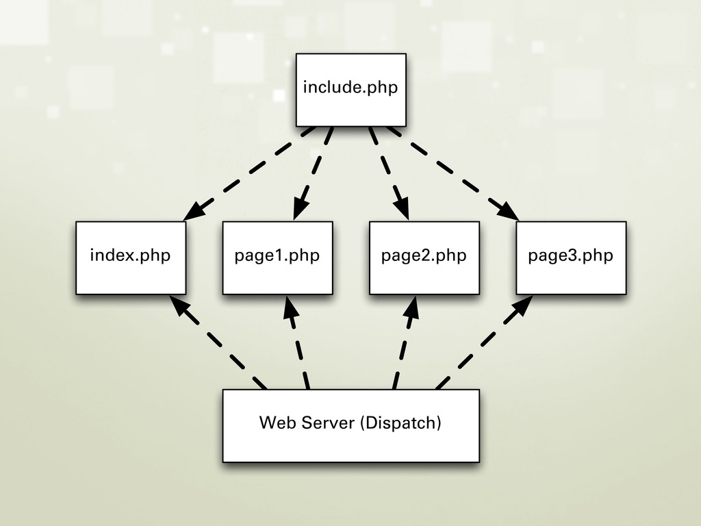 Web Server (Dispatch) index.php page1.php page2...