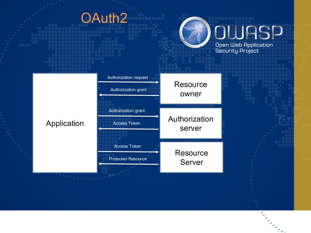 OAuth2 Application Authorization server Resourc...